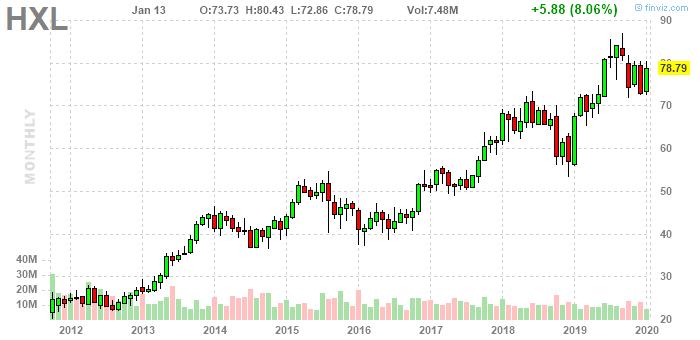 Акции Hexcel Corporation NYSE: HKL