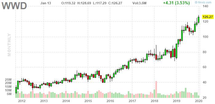 Акции Woodward, Inc. NASDAQ: WWD