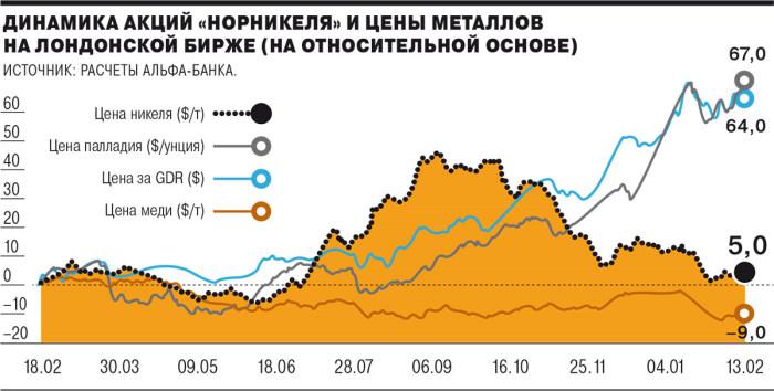 Динамика акций ГМК норильский никель