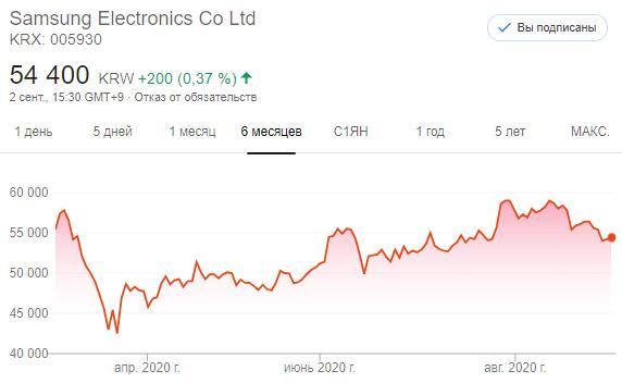Акции Samsung Electronics Co Ltd (KRX: 005930)