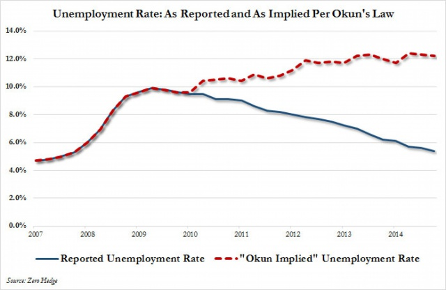 Почему реальная безработица в США - 12%