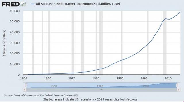 Кредиты в США в 5 раз больше объема денежной массы