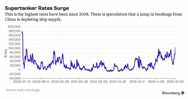 Откуда спрос? Цены на танкеры на максимуме с 2008 г