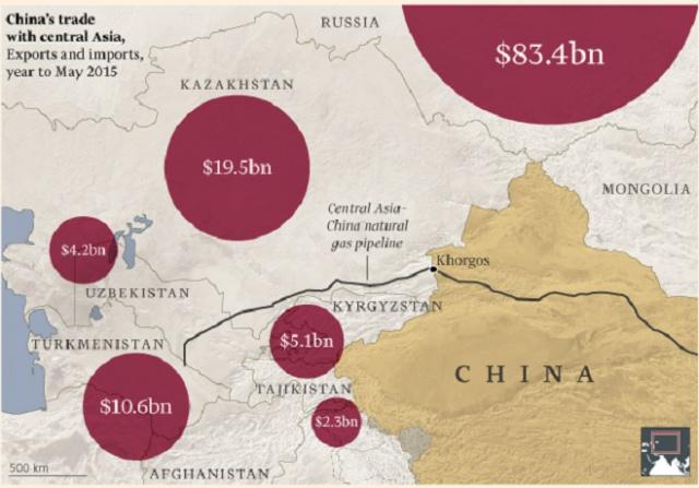 Объемы торговли Китая со странами Центральной Азии