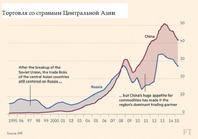 Торговля со странами Центральной Азии