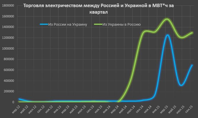 Энергоблокада Крыма