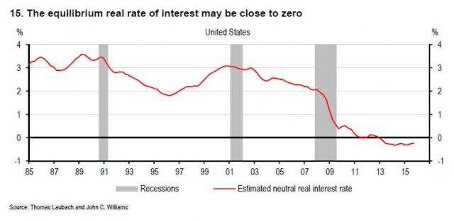 Ошибочная политика ФРС