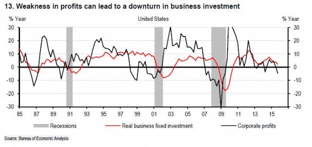 Рецессия в США