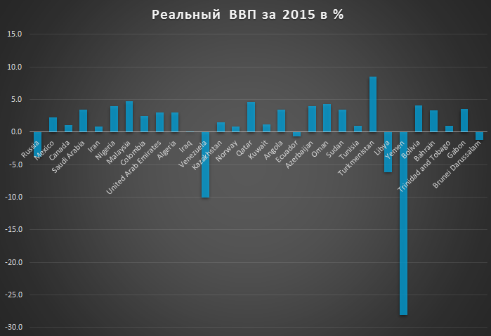 Россия и страны нефтеэкспортеры. Экономические достижения за 2015 год и 25 лет