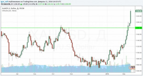 Deutsche Bank спровоцировал биржевую панику