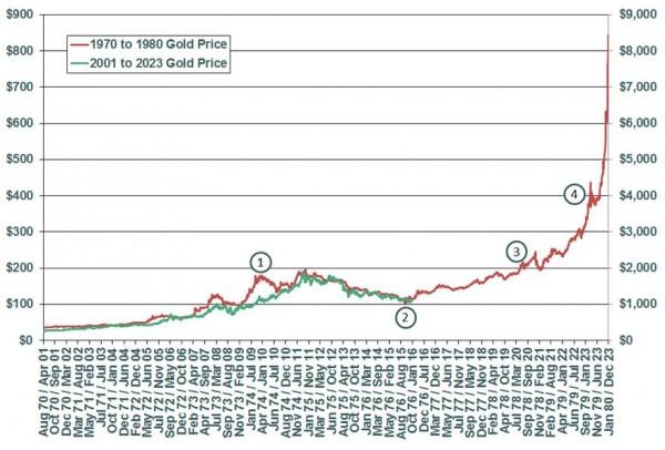 Золото может повторить 1970-е двумя способами