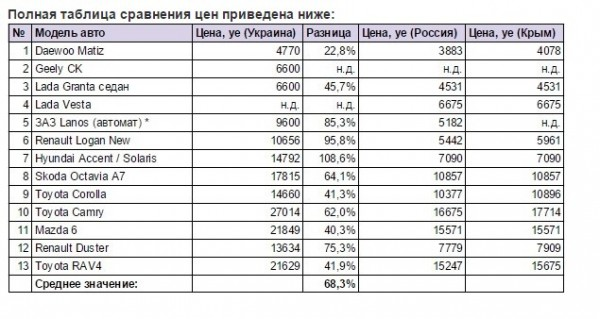 Коллапс украинского автопрома
