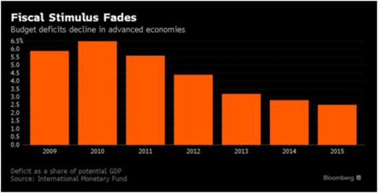 Сокращение фискального стимулирования: бюджетные в развитых странах дефициты сокращаются