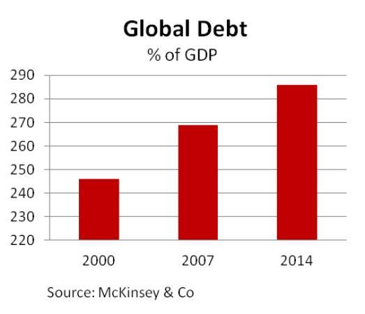 Глобальный долг в % от ВВП