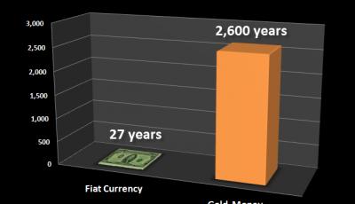 Этот график надо увидеть: смерть бумажных денег против золота