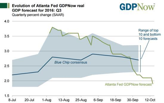 Прогноз роста ВВП США