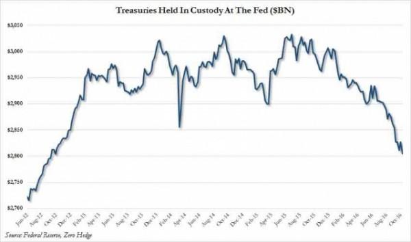 Мировые ЦБ устроили рекордную распродажу американского долга