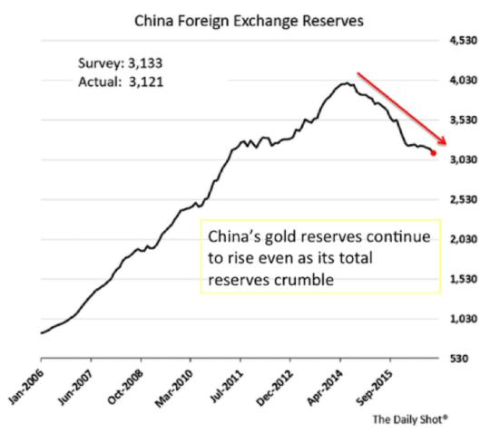 Самый верный момент для атаки на статус доллара США