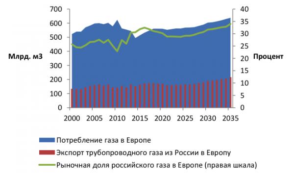 Прощай газовое оружие: европейский проект «Газпрома» вновь в центре конфликта
