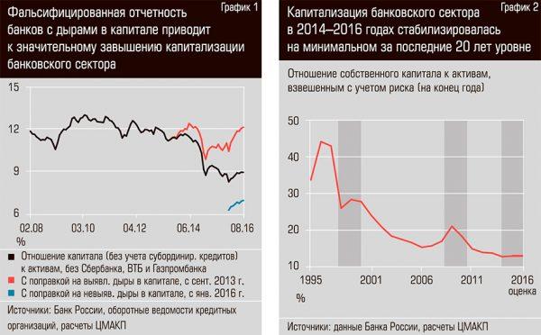 Дыры в капиталах банков: зловещий айсберг проблем