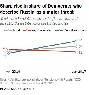 Как Трамп изменил взгляд американцев на Россию...
