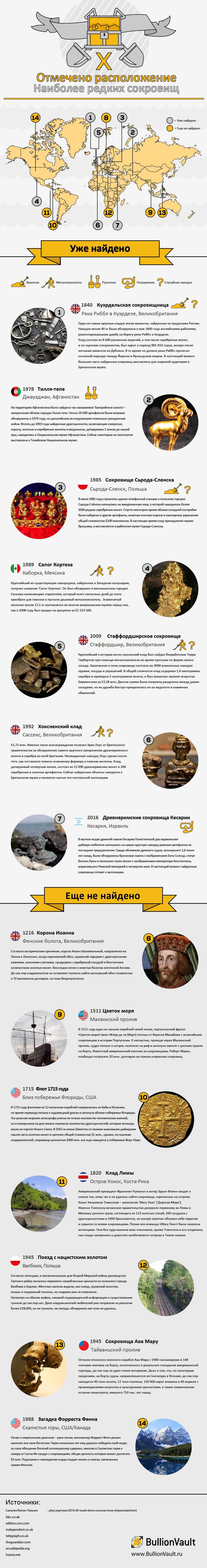 Инфографика для начинающего кладоискателя