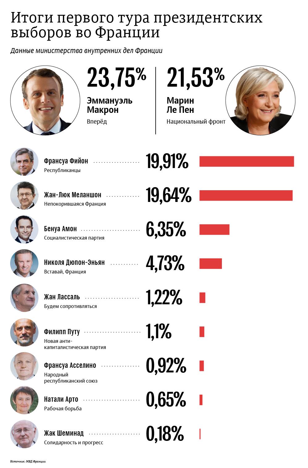 Итоги первого тура президентских выборов во Франции