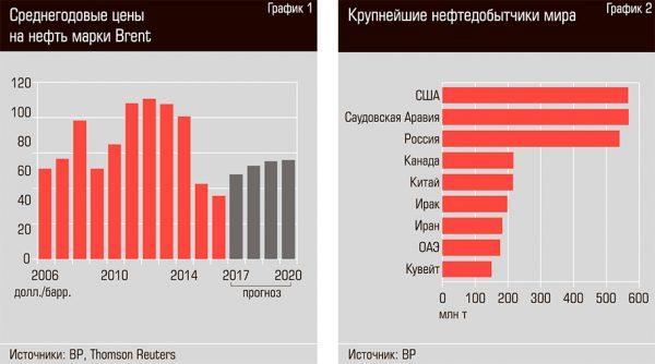 Нефтяной пат: снижение Россией объема добычи оказалось фикцией