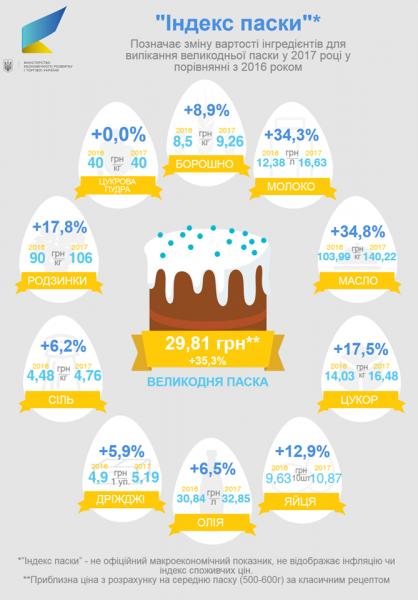 """""""Индекс Паски"""" опровергает рост экономики Украины"""