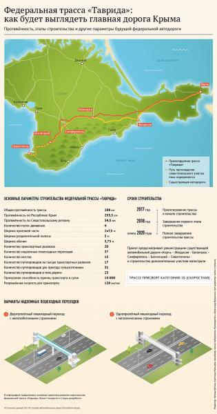 """Старт строительству трассы """"Таврида"""" в Крыму дадут 12 мая"""