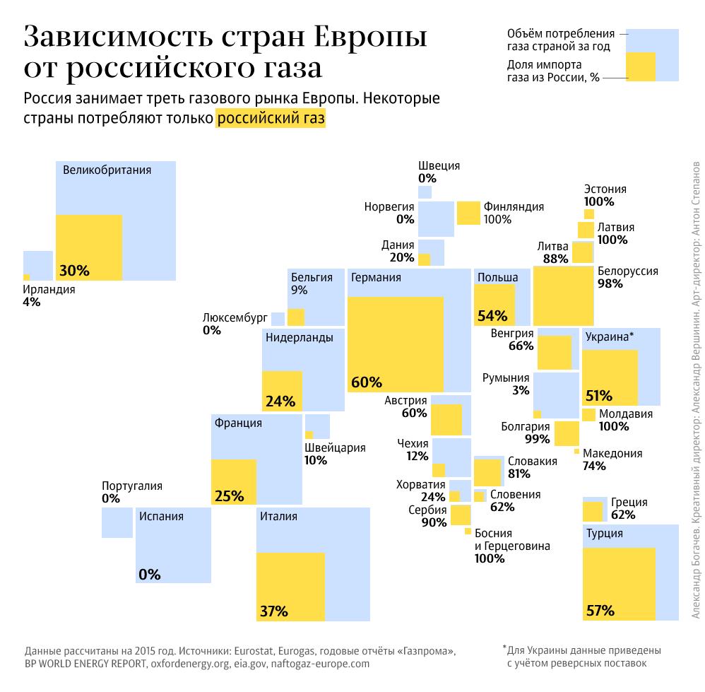 Насколько Европа зависит от российского газа