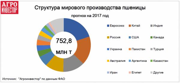 В сезоне-2017/18 Россия станет уверенным лидером мирового экспорта пшеницы
