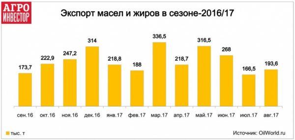 Россия на 35% увеличила экспорт растительных масел