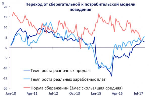 В 2018 году россияне будут больше зарабатывать и больше тратить